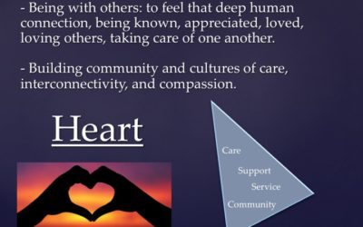 The Heart – Forming the Artist's Wheel – Aspect 4